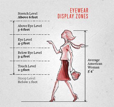 Suggested eyewear display heights