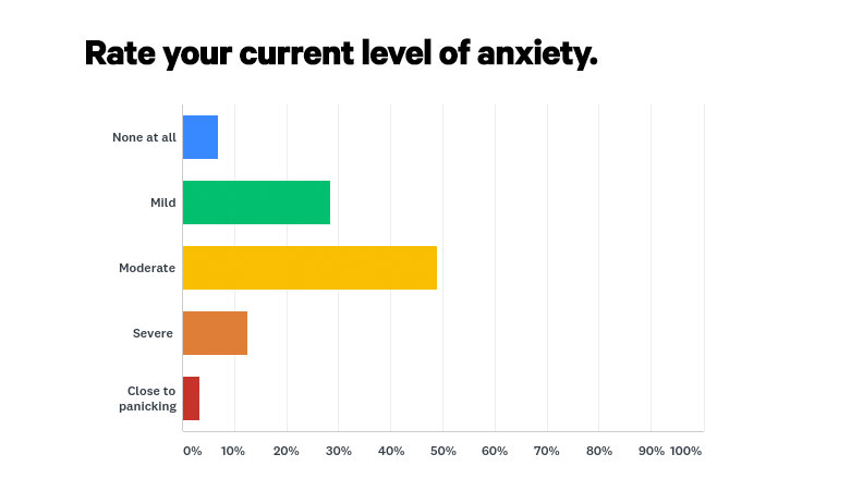 anxiety over COVID-19 survey statistics