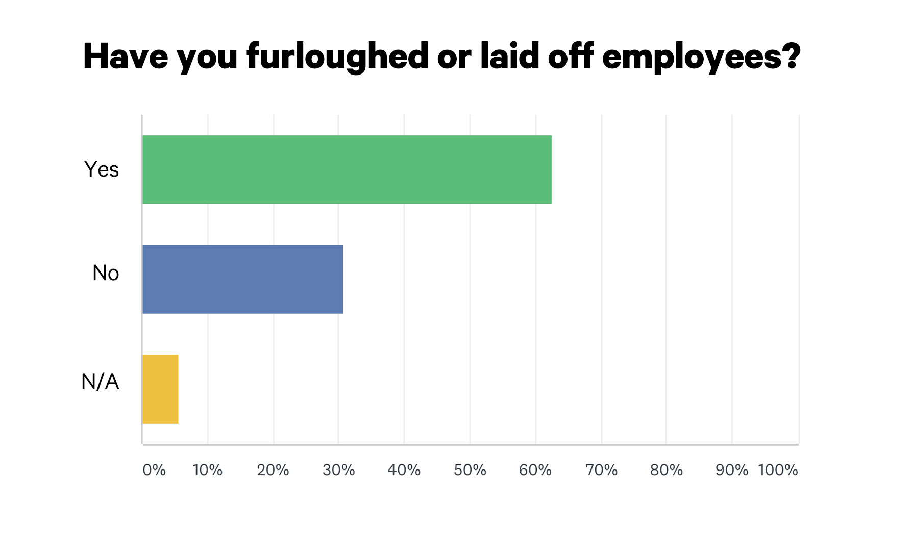 Nearly Two-Thirds of ECP Biz Owners Have Furloughed or Laid Off Employees