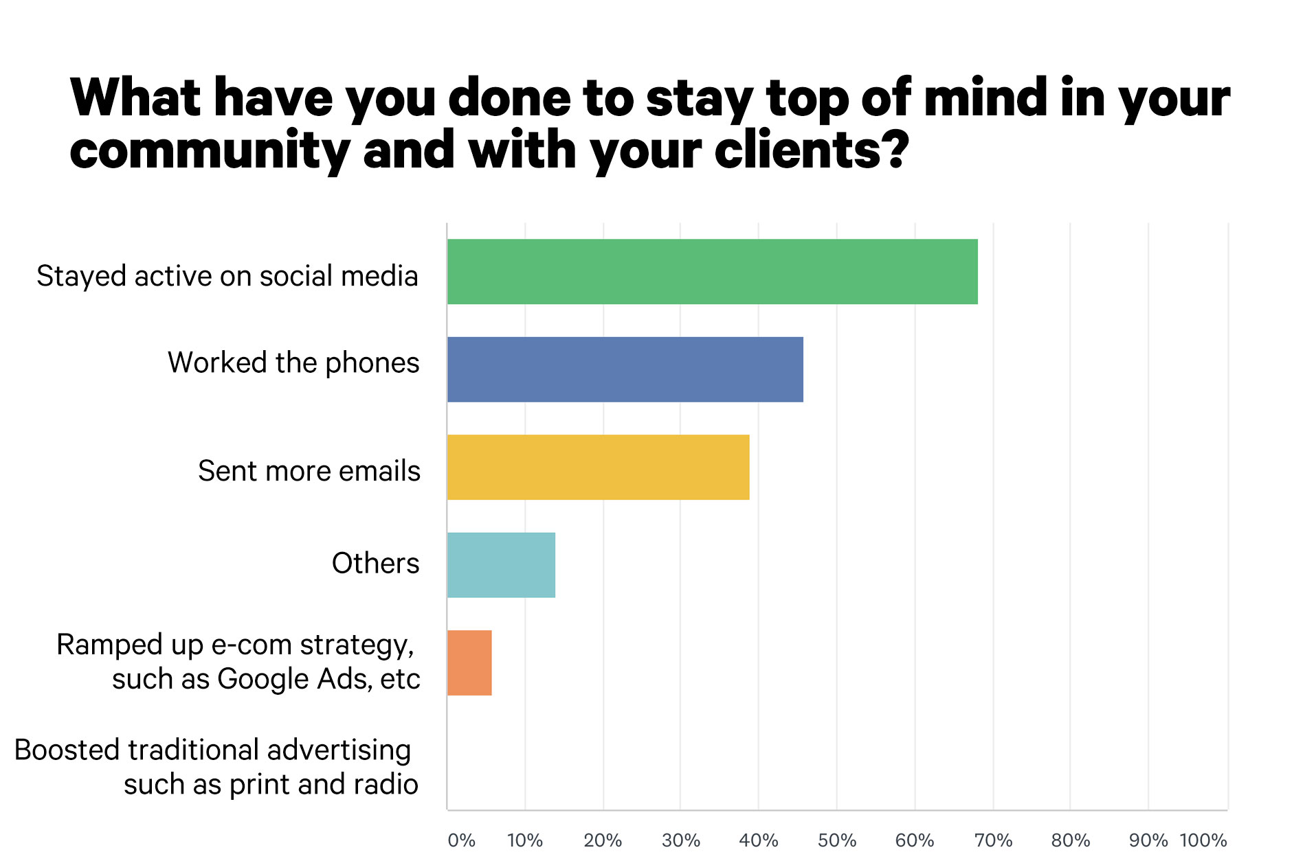 Amid COVID-19, Two-Thirds of Eyecare Biz Owners Are Tapping Social Media to Stay Connected With Clients
