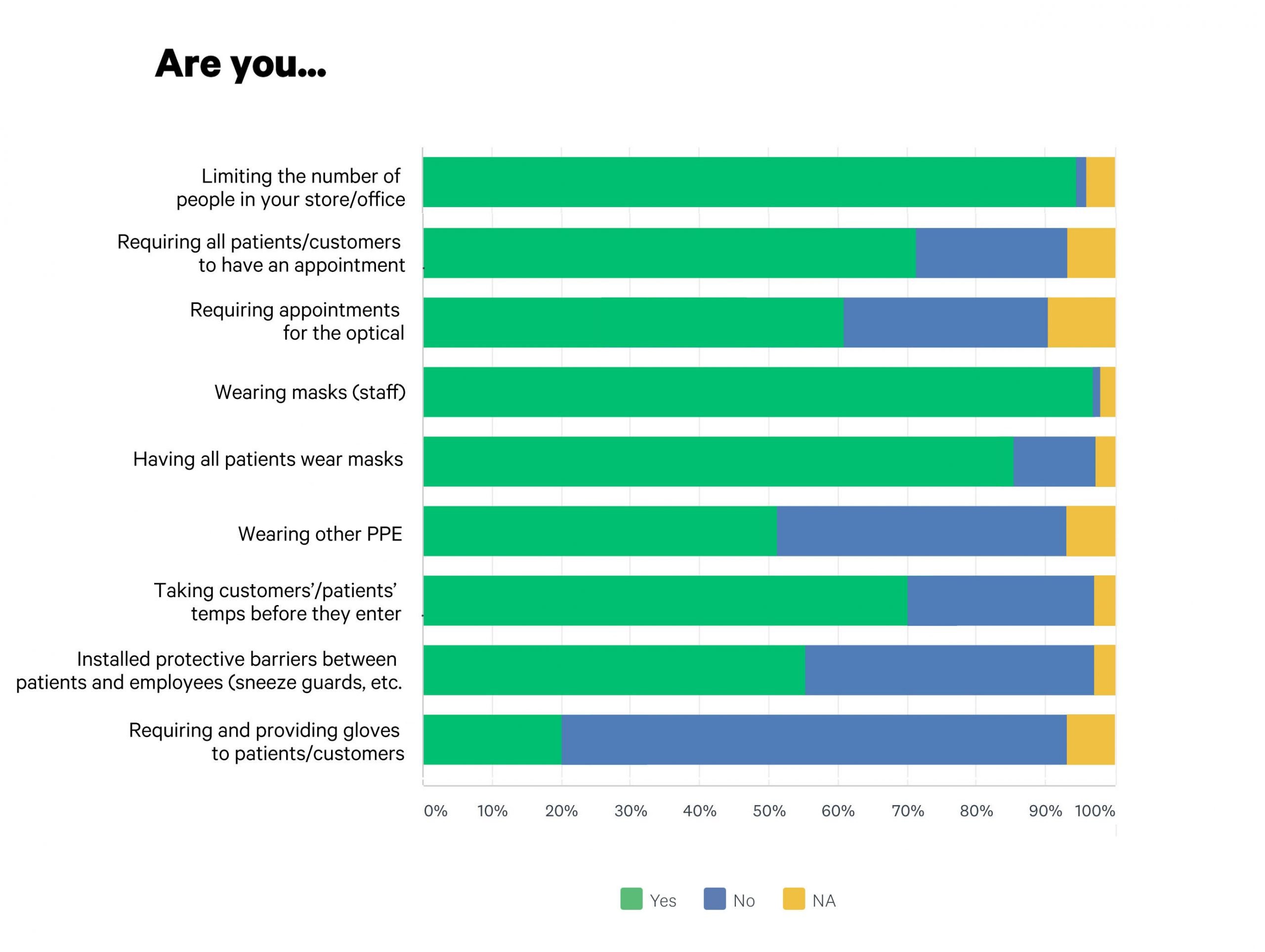 INVISION reopening survey