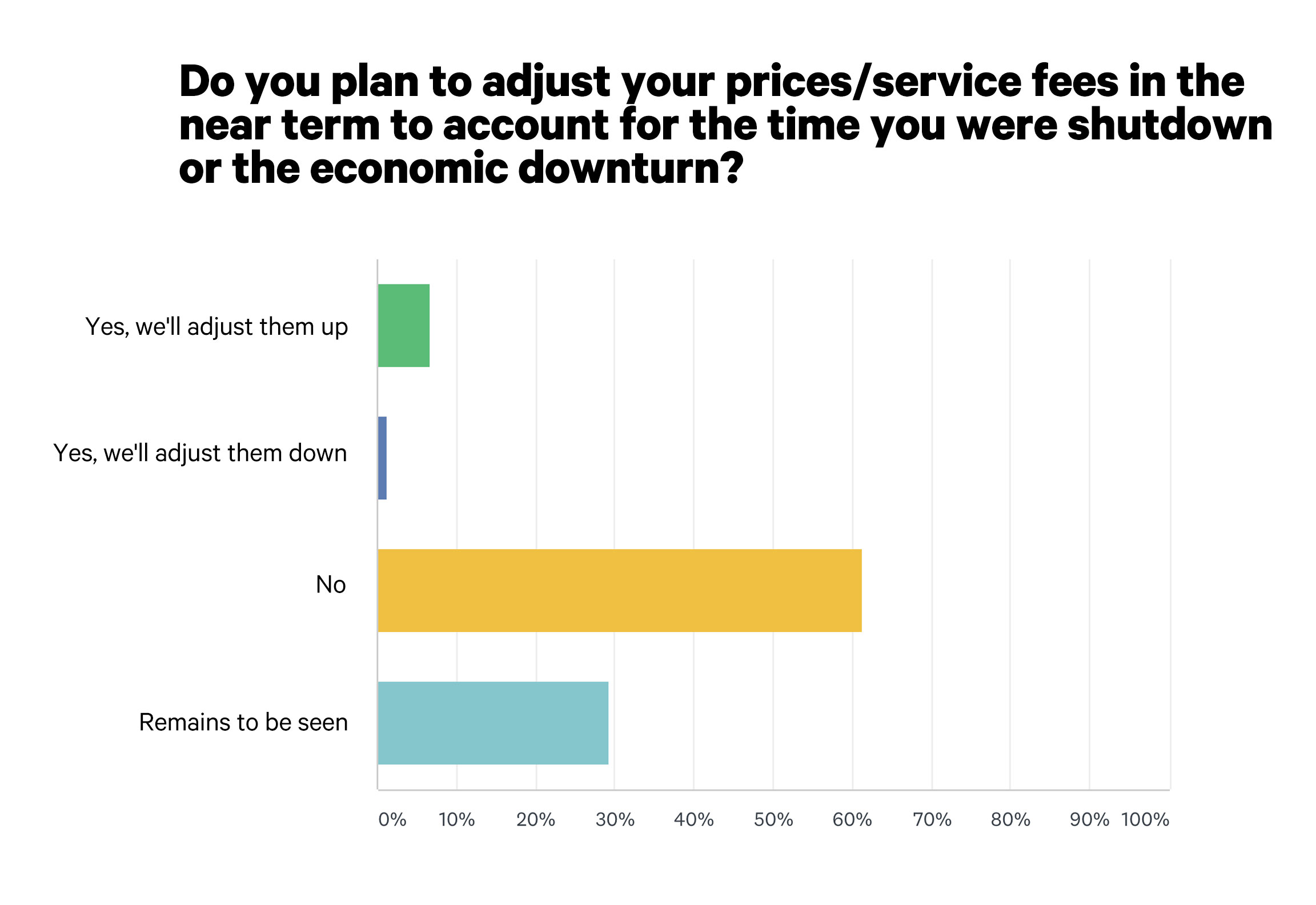 Only 55% of ECPs Will Not Be Changing Pricing In Light of COVID-19 Shutdowns