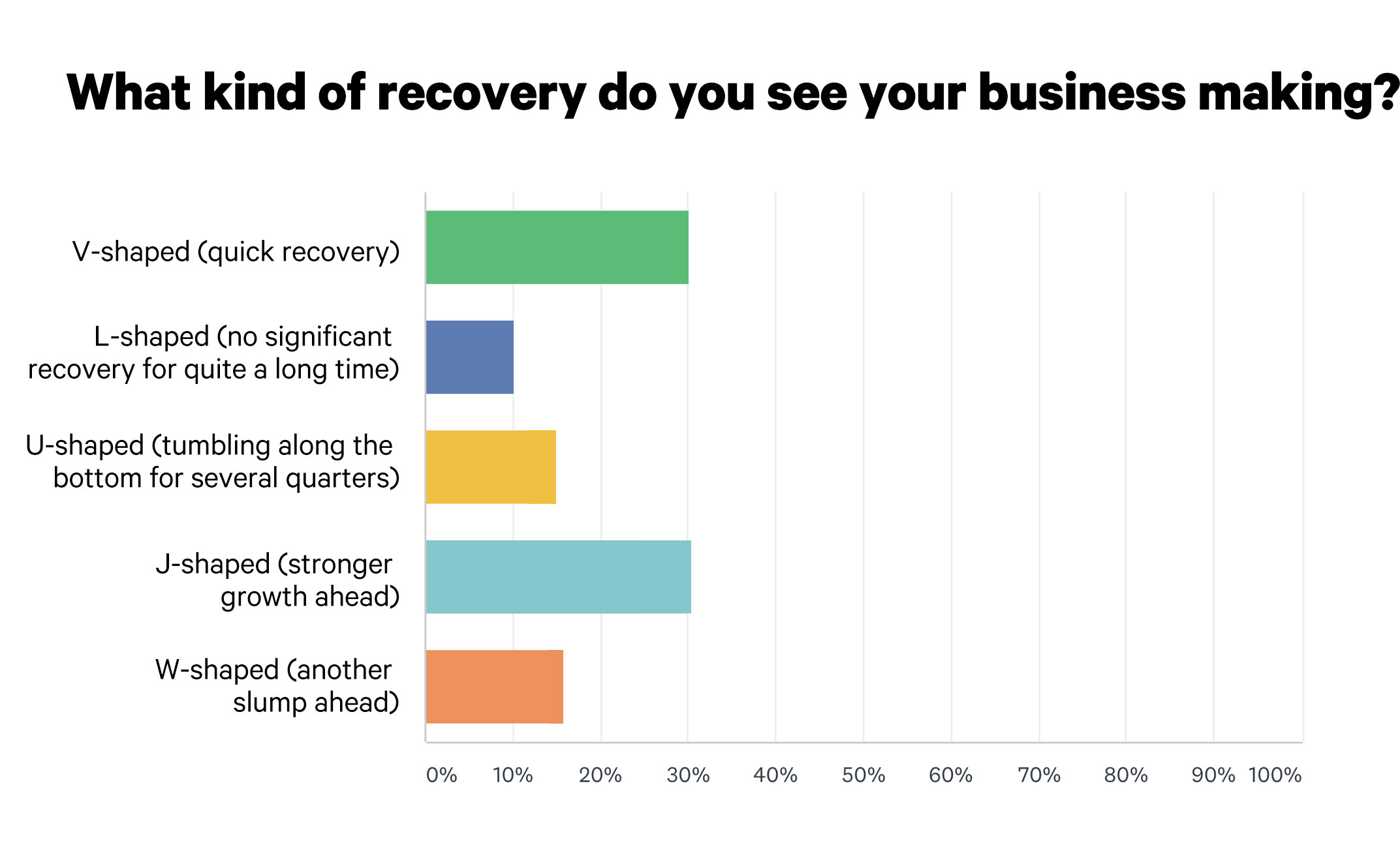 About 60% of Eyecare Biz Owners Believe They're on a Recovery Track