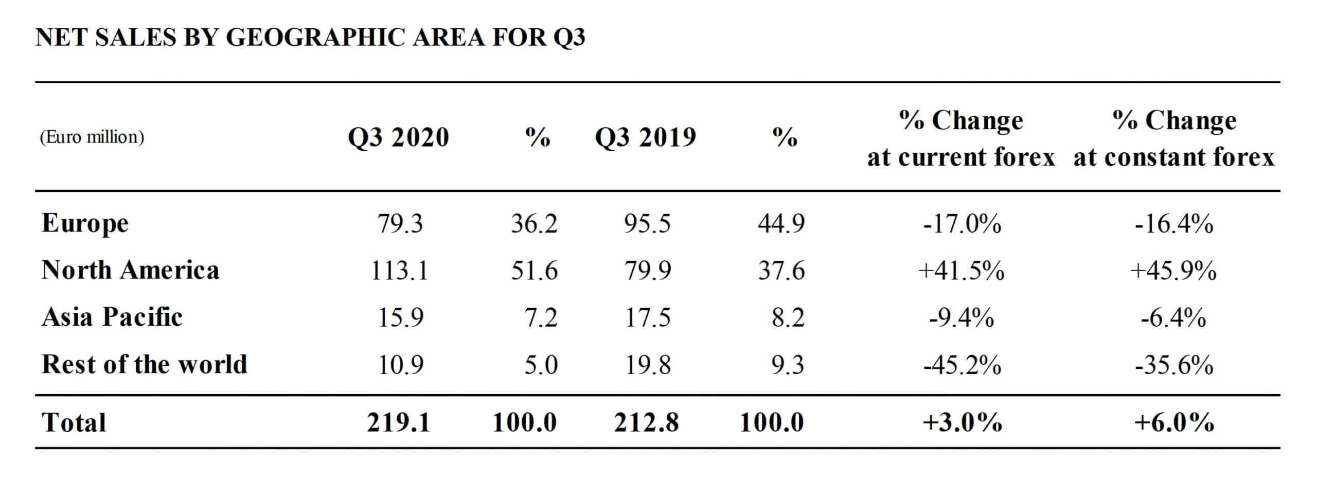 Safilo 2020 net sales