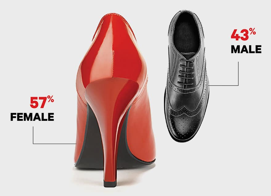 big survey 2020-female and male shoes