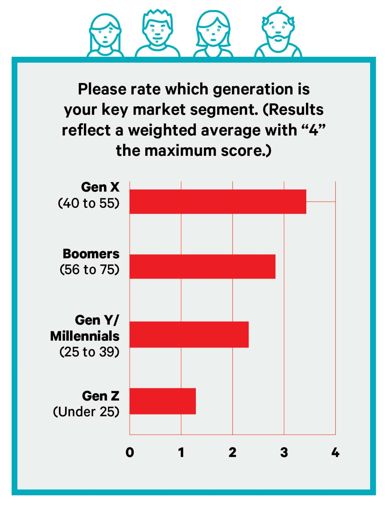 big survey 2020-generations