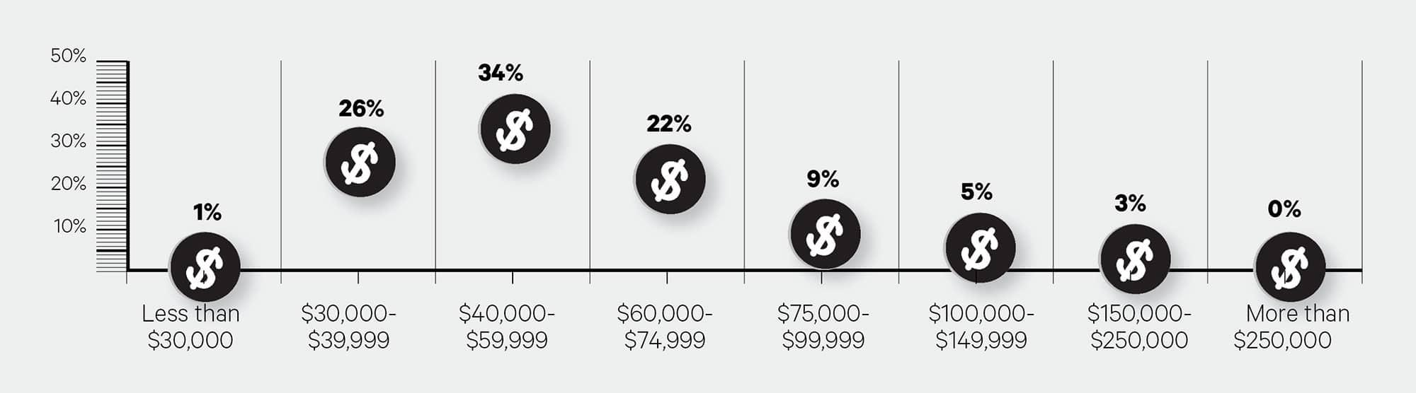big survey 2020-manager earnings