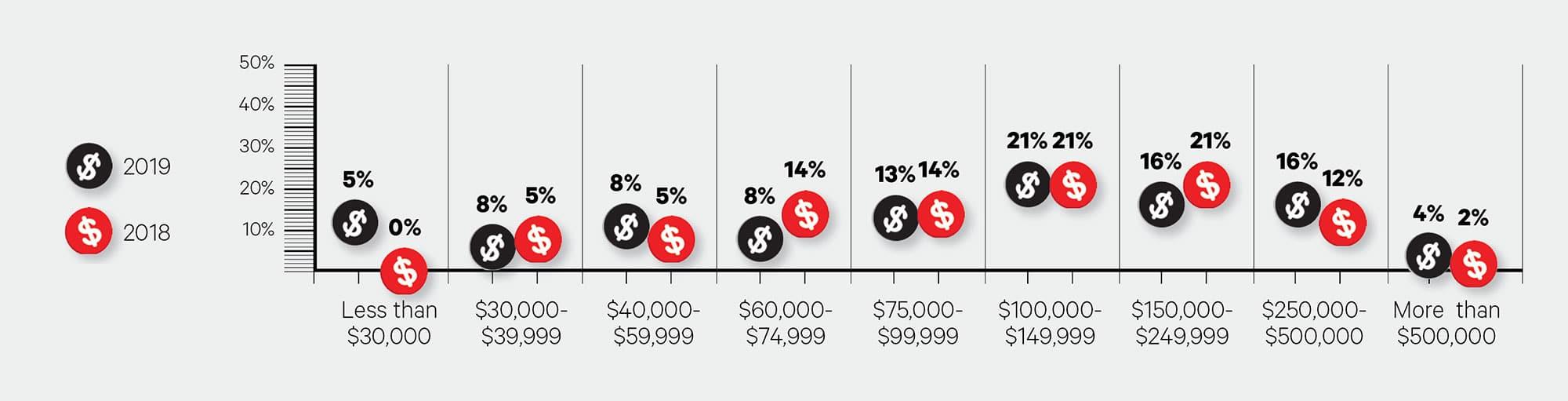 big survey 2020-owner earnings