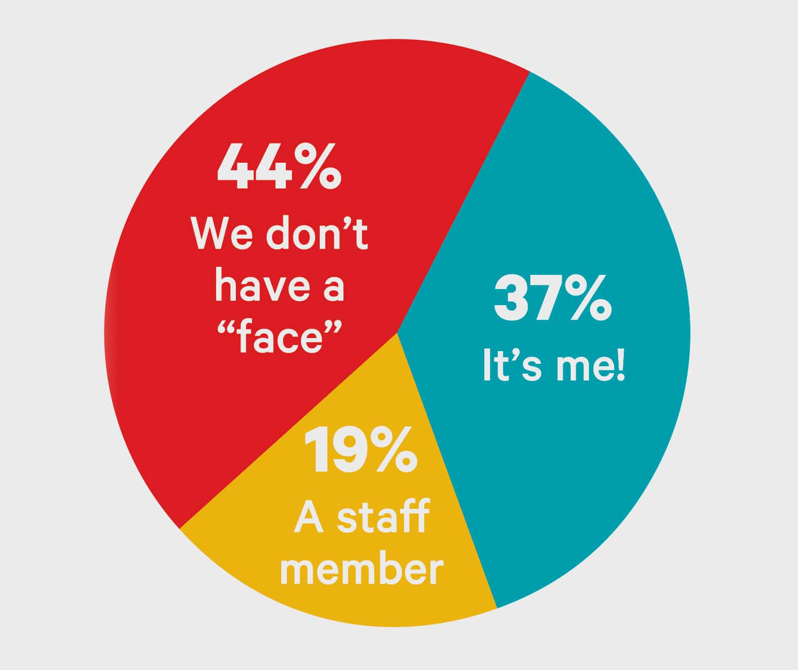 big survey 2020-social media face