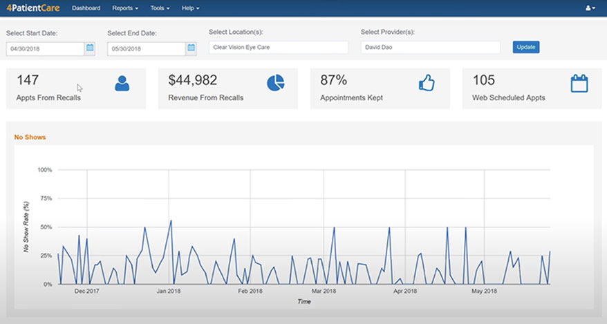 4PatientCare Appointment Analytics Dashboard (Image provided by 4PatientCare)