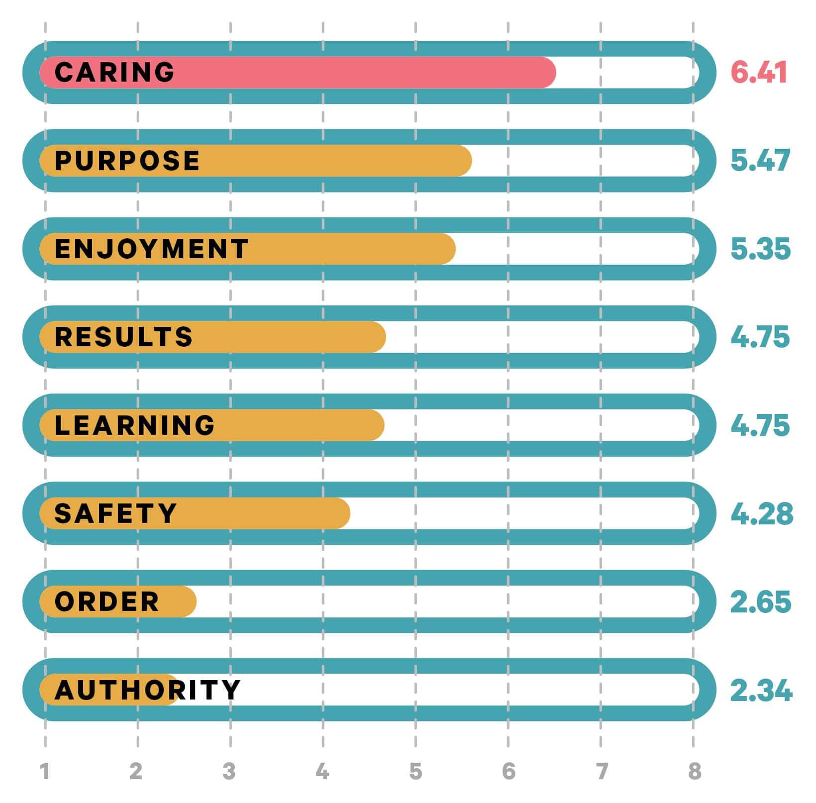 cultural value chart