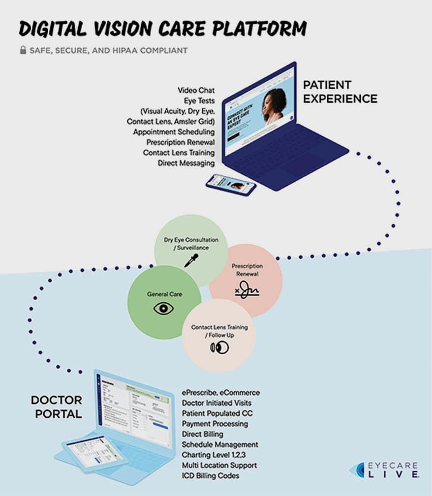 Eyecare telehealth platform