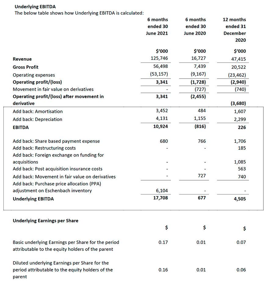 INSPECS Group PLC Announces Its Interim Results